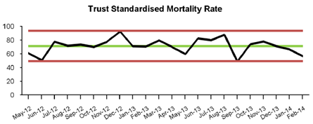 corporate-hospital-standardised-mortality-ratio